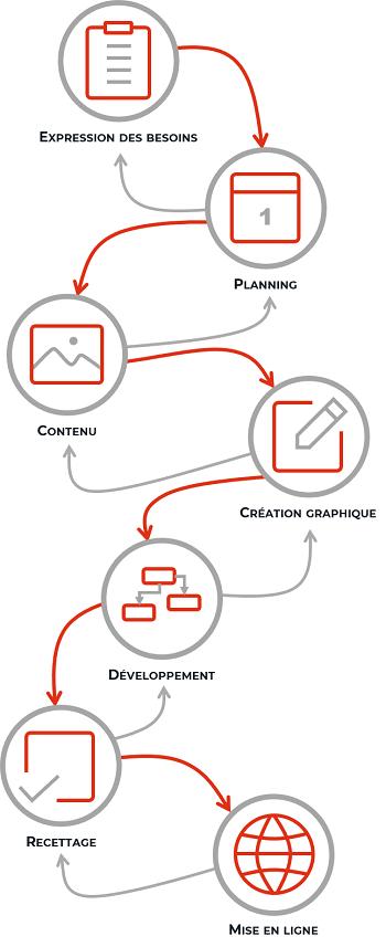 Processus de développement de site internet