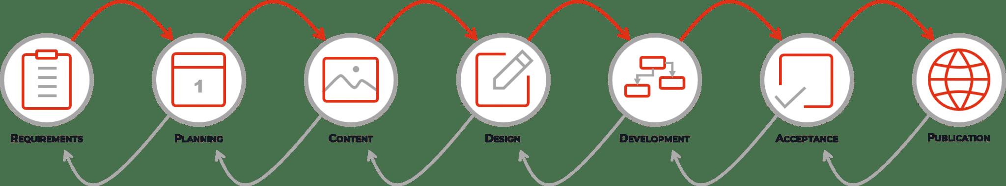 Graphique H de process de développement de L'IdéeCom, votre agence marketing